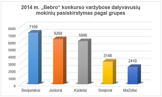 Pagal grupes 2014 m.
