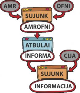 2-informacija
